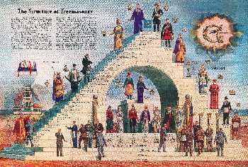 The steps of freemasonry from  www.corinthianlodge.com
